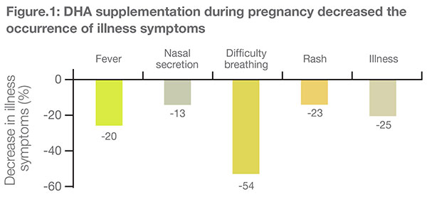 DHA supplementation during pregnancy decreases the incidence of diseases in infants